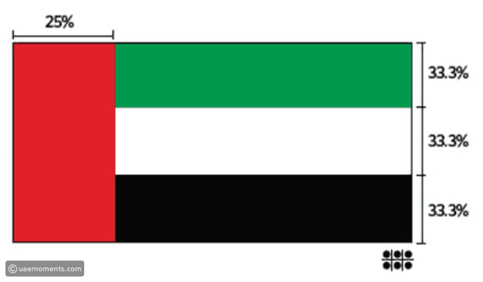 THE FULL STORY BEHIND UAE NATIONAL FLAG